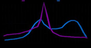 Östradiol und LH Grafik