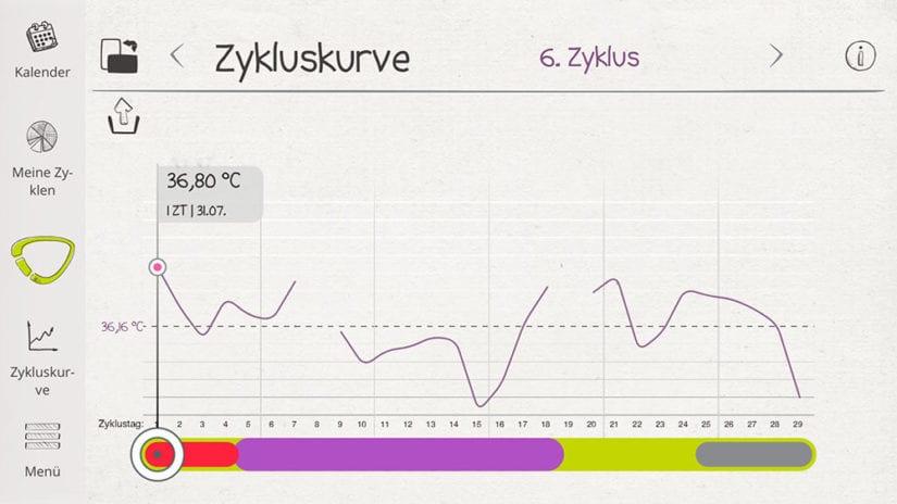 cyclotest mysense zykluskurve6