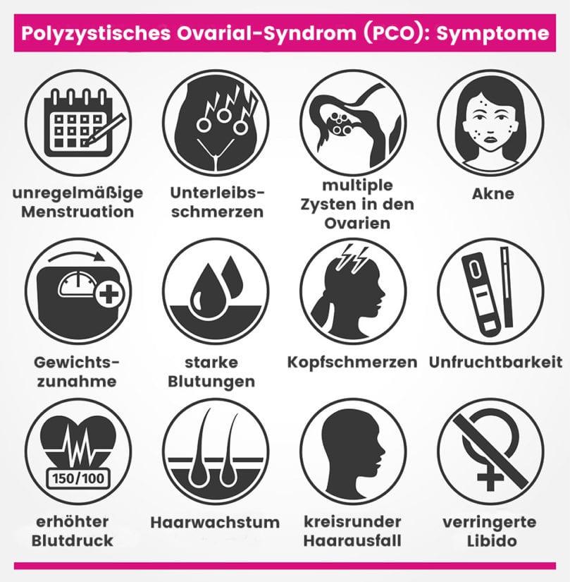 PCOS Symptome - Grafik mit Symbolen und den möglichen Symptome